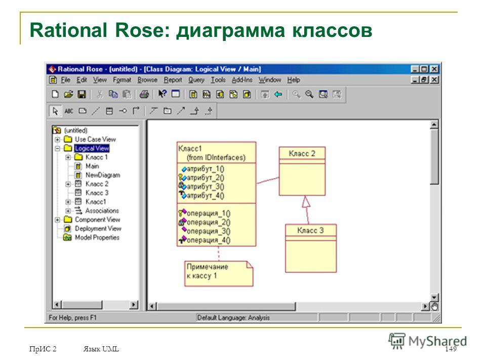 ПрИС 2 Язык UML 149 Rational Rose: диаграмма классов
