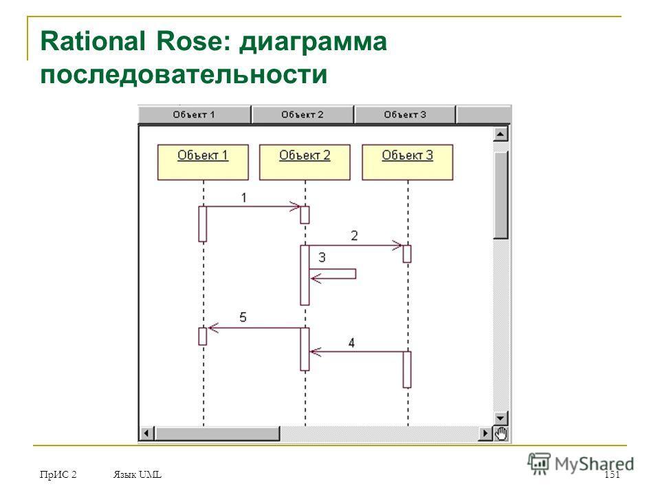ПрИС 2 Язык UML 151 Rational Rose: диаграмма последовательности