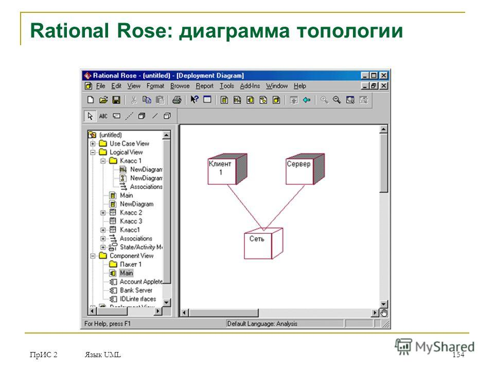 ПрИС 2 Язык UML 154 Rational Rose: диаграмма топологии