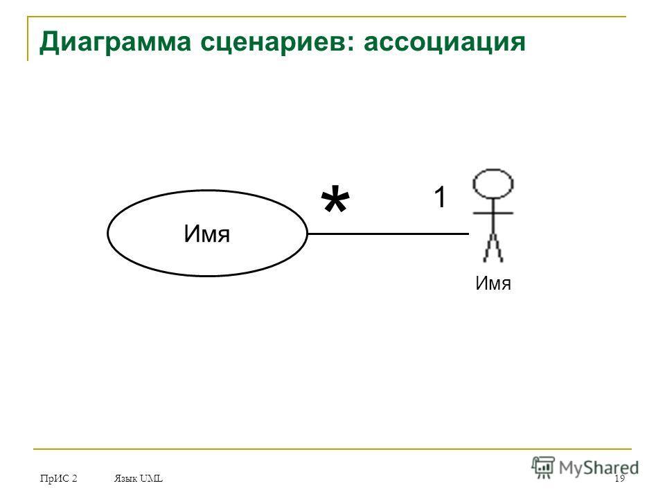 ПрИС 2 Язык UML 19 Диаграмма сценариев: ассоциация Имя 1 *