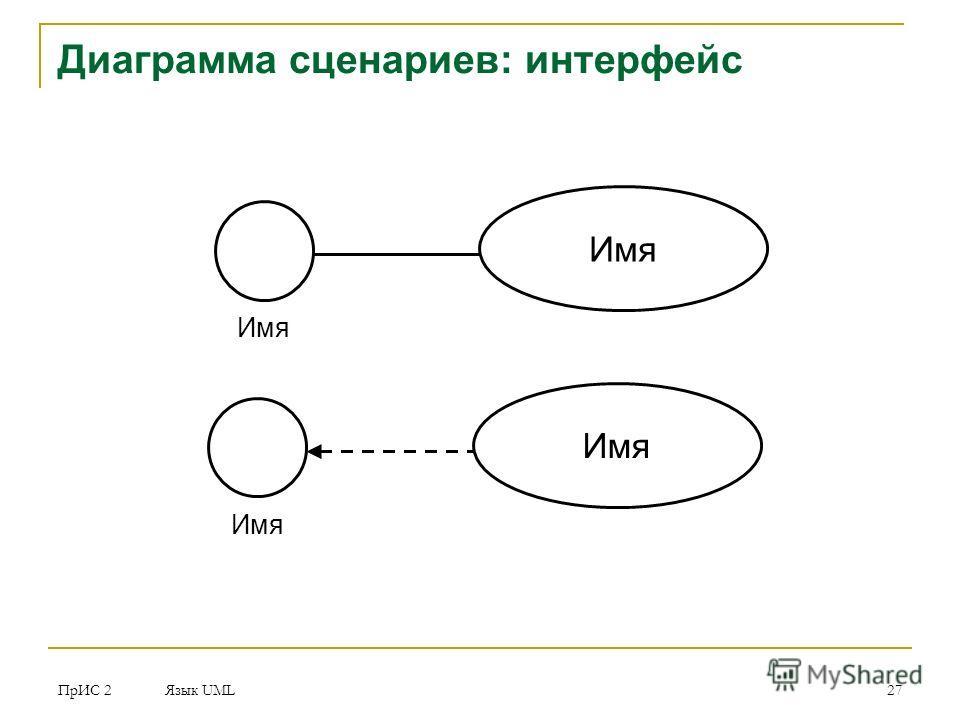 ПрИС 2 Язык UML 27 Диаграмма сценариев: интерфейс Имя