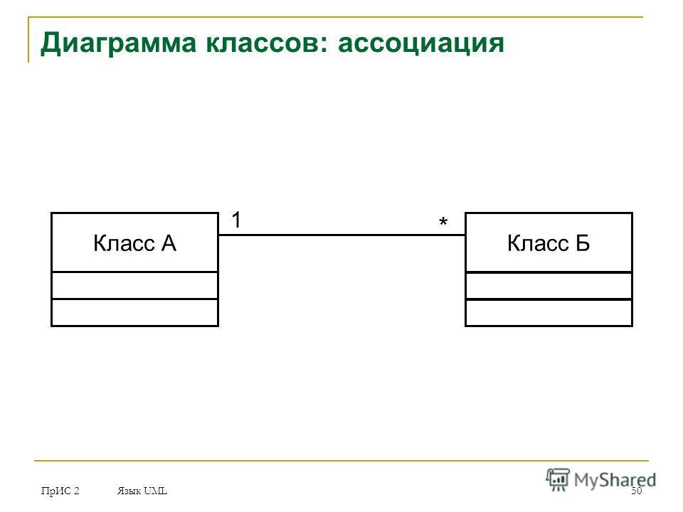ПрИС 2 Язык UML 50 Диаграмма классов: ассоциация Класс АКласс Б 1 *