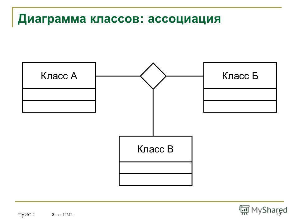 ПрИС 2 Язык UML 52 Диаграмма классов: ассоциация Класс АКласс Б Класс В