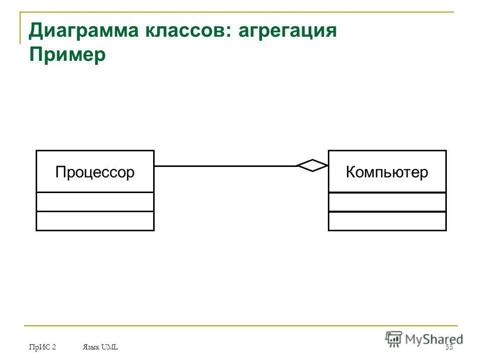 ПрИС 2 Язык UML 55 Диаграмма классов: агрегация Пример Процессор Компьютер