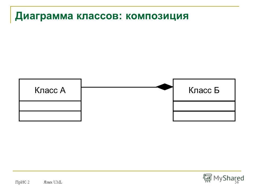 ПрИС 2 Язык UML 56 Диаграмма классов: композиция Класс АКласс Б