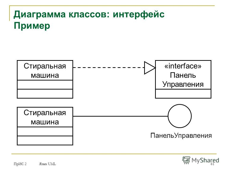 ПрИС 2 Язык UML 61 Диаграмма классов: интерфейс Пример Стиральная машина «interface» Панель Управления Стиральная машина Панель Управления