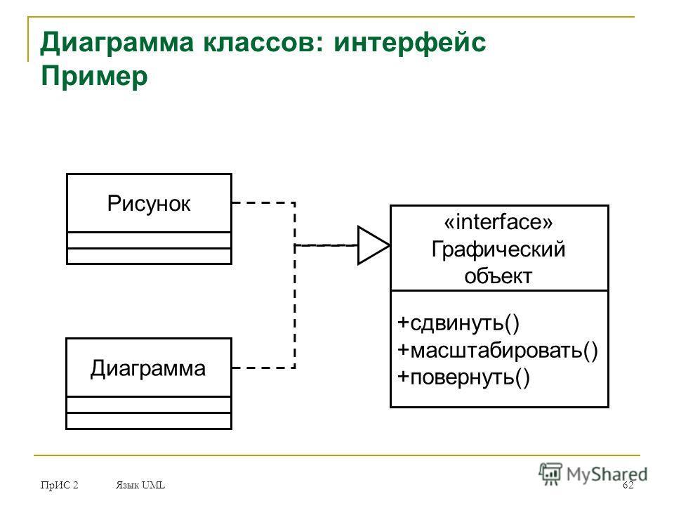 ПрИС 2 Язык UML 62 Диаграмма классов: интерфейс Пример Рисунок «interface» Графический объект +сдвинуть() +масштабировать() +повернуть() Диаграмма