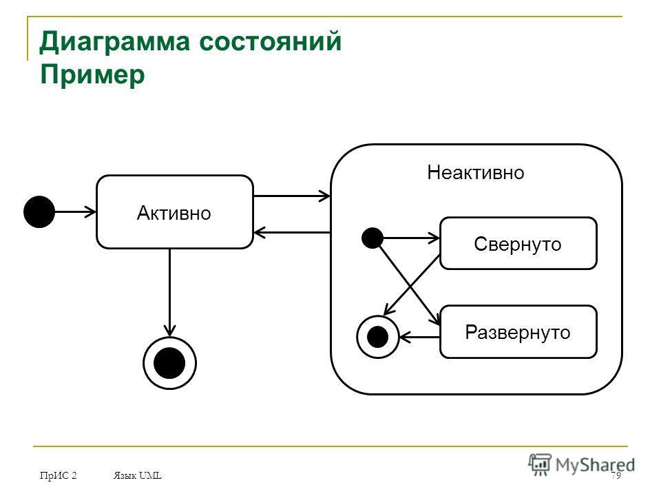 ПрИС 2 Язык UML 79 Диаграмма состояний Пример Активно Неактивно Свернуто Развернуто