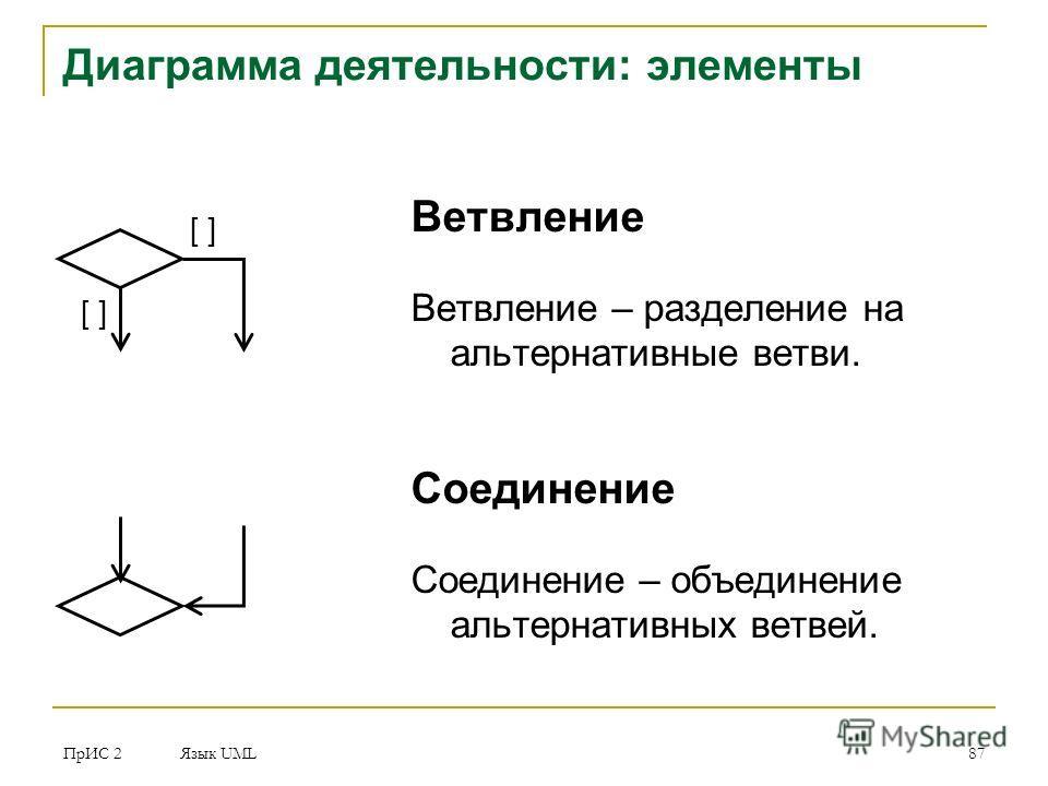 ПрИС 2 Язык UML 87 Диаграмма деятельности: элементы Ветвление Ветвление – разделение на альтернативные ветви. Соединение Соединение – объединение альтернативных ветвей. [ ]