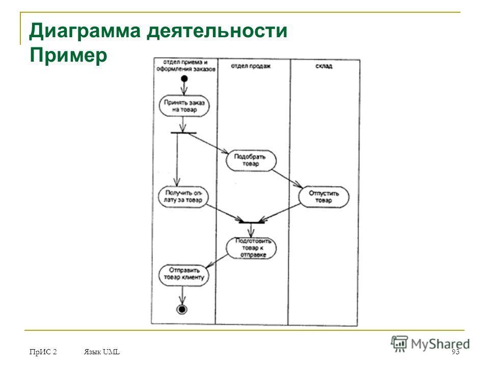 ПрИС 2 Язык UML 93 Диаграмма деятельности Пример