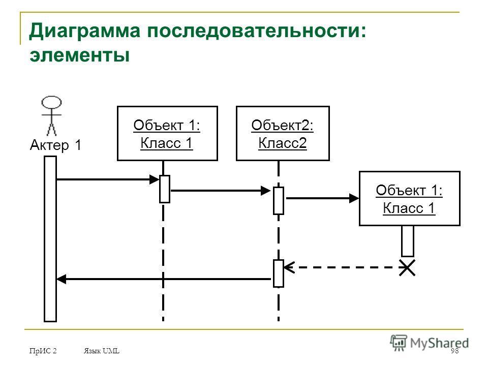 ПрИС 2 Язык UML 98 Диаграмма последовательности: элементы Объект 1: Класс 1 Объект 2: Класс 2 Актер 1 Объект 1: Класс 1
