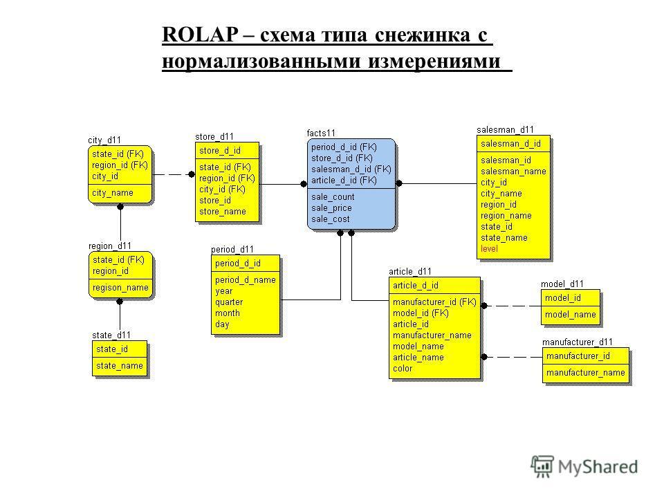 ROLAP – схема типа снежинка с нормализованными измерениями