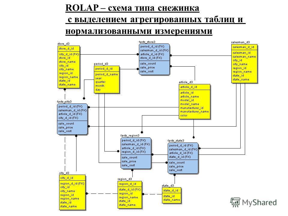 ROLAP – схема типа снежинка с выделением агрегированных таблиц и нормализованными измерениями