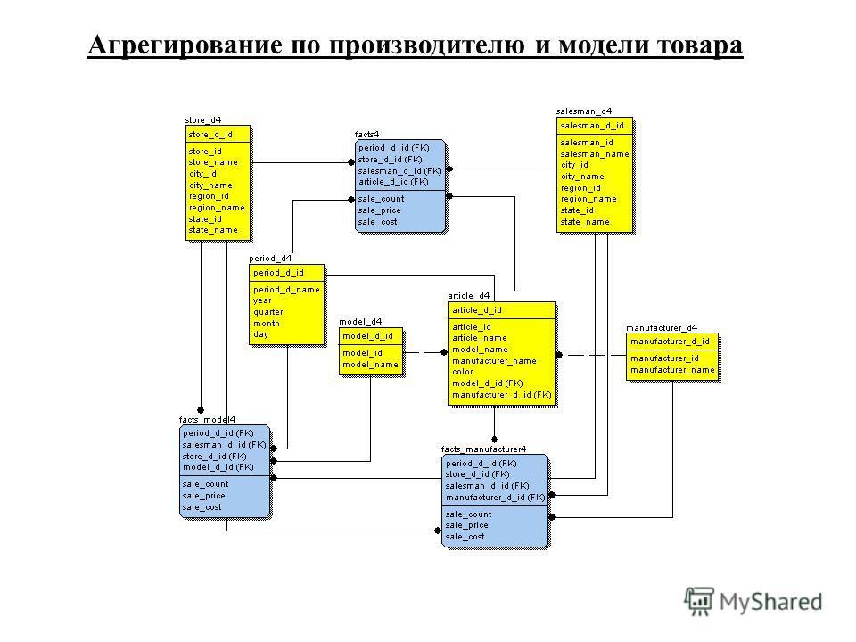 Агрегирование по производителю и модели товара