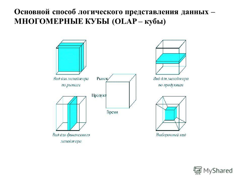 Основной способ логического представления данных – МНОГОМЕРНЫЕ КУБЫ (OLAP – кубы)
