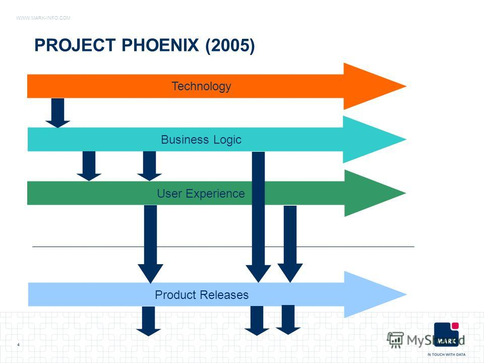 WWW.MARK-INFO.COM PROJECT PHOENIX (2005) Technology User Experience Business Logic Product Releases 4