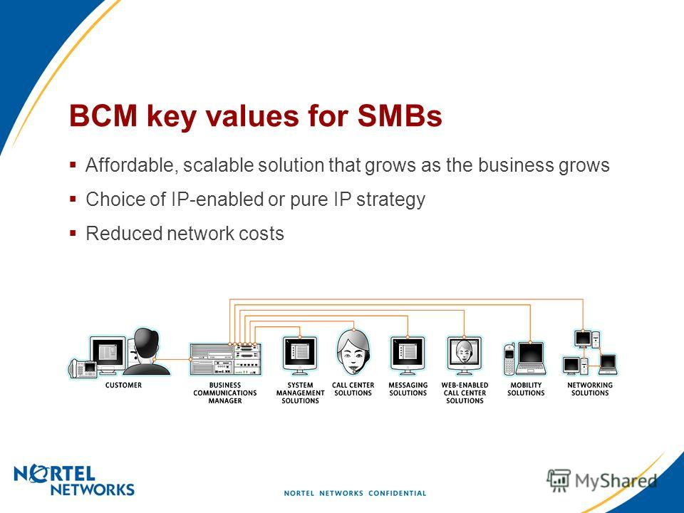 BCM key values for SMBs Affordable, scalable solution that grows as the business grows Choice of IP-enabled or pure IP strategy Reduced network costs