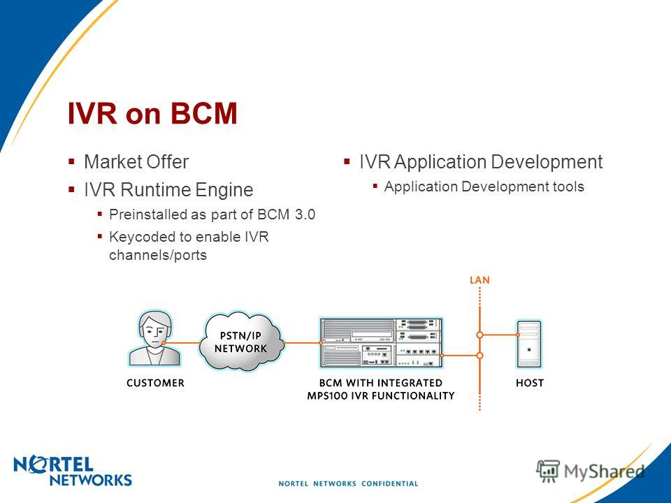 IVR on BCM Market Offer IVR Runtime Engine Preinstalled as part of BCM 3.0 Keycoded to enable IVR channels/ports IVR Application Development Application Development tools