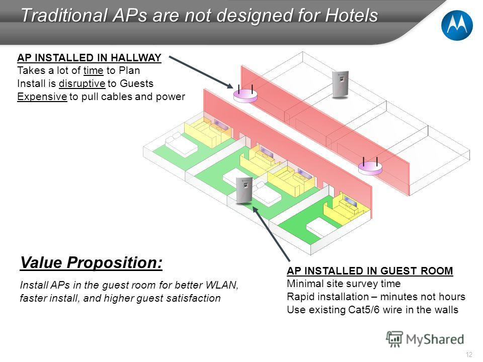12 Traditional APs are not designed for Hotels AP INSTALLED IN HALLWAY Takes a lot of time to Plan Install is disruptive to Guests Expensive to pull cables and power AP INSTALLED IN GUEST ROOM Minimal site survey time Rapid installation – minutes not