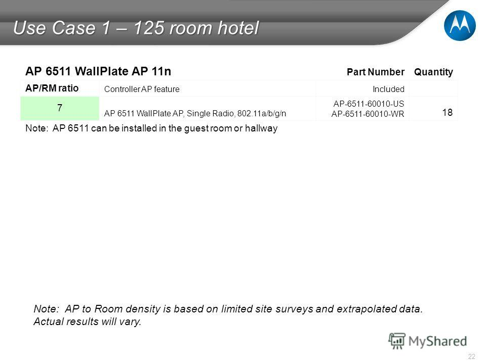 22 Use Case 1 – 125 room hotel Note: AP to Room density is based on limited site surveys and extrapolated data. Actual results will vary. AP 6511 WallPlate AP 11n Part NumberQuantity AP/RM ratio Controller AP featureIncluded 7 AP 6511 WallPlate AP, S