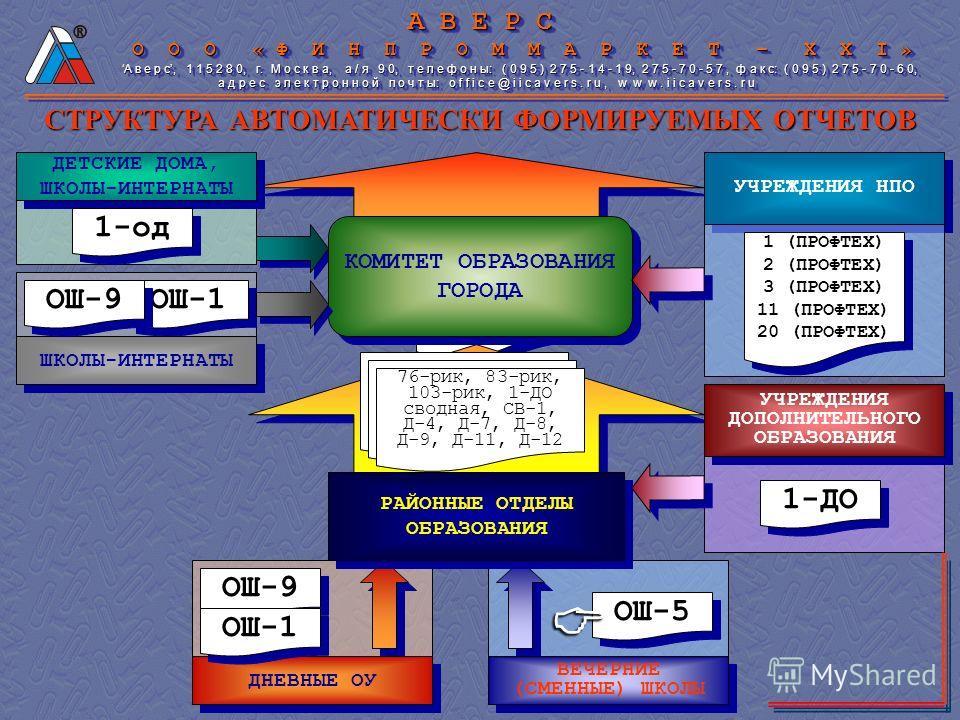 А В Е Р С О О О « Ф И Н П Р О М М А Р К Е Т – X X I » О О О « Ф И Н П Р О М М А Р К Е Т – X X I » А в е р с, 1 1 5 2 8 0, г. М о с к в а, а / я 9 0, т е л е ф о н ы: ( 0 9 5 ) 2 7 5 - 1 4 - 1 9, 2 7 5 - 7 0 - 5 7, ф а к с: ( 0 9 5 ) 2 7 5 - 7 0 - 6 0