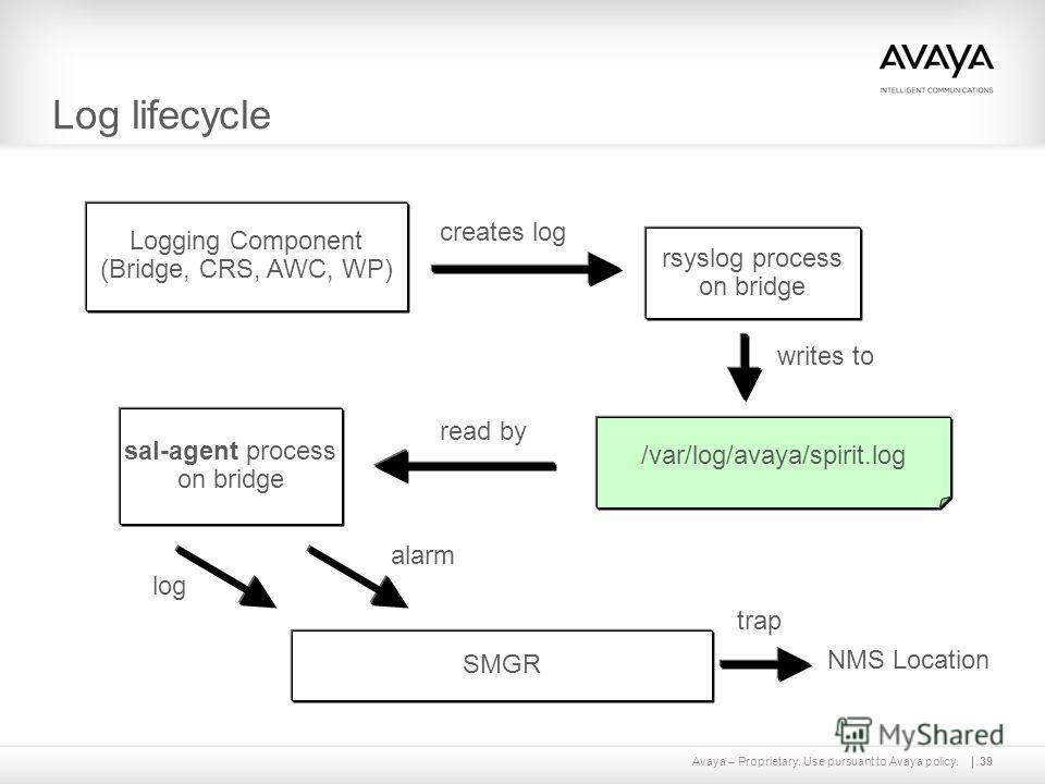 Avaya – Proprietary. Use pursuant to Avaya policy.39 Log lifecycle Logging Component (Bridge, CRS, AWC, WP) rsyslog process on bridge sal-agent process on bridge SMGR /var/log/avaya/spirit.log NMS Location creates log writes to read by log alarm trap
