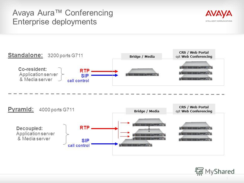 Avaya Aura Conferencing Enterprise deployments Co-resident: Application server & Media server Standalone: 3200 ports G711 RTP SIP call control Bridge / Media RTP SIP call control Bridge / Media CRS / Web Portal opt Web Conferencing Decoupled: Applica