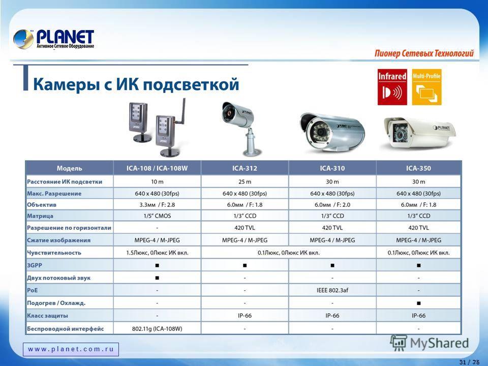 www.planet.com.tw 31 / 76 31 / 23 www.planet.com.ru