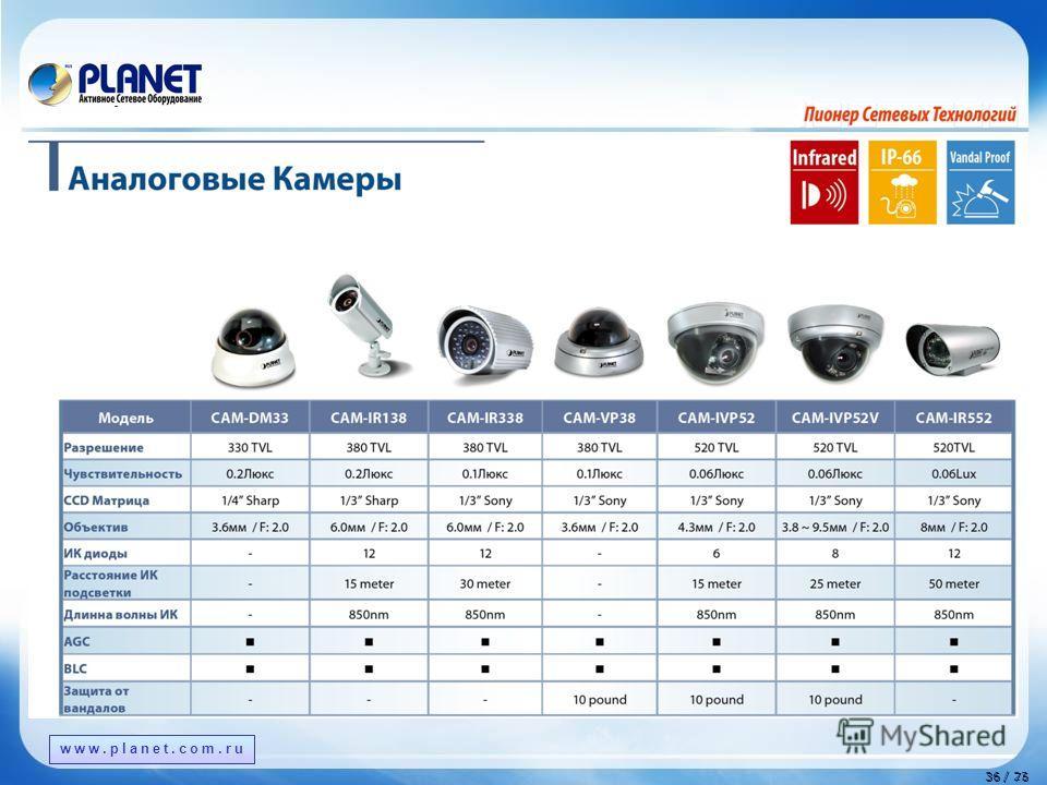 www.planet.com.tw 36 / 76 36 / 23 www.planet.com.ru