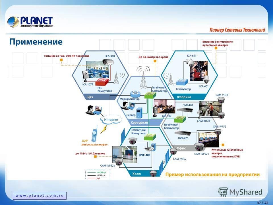 www.planet.com.tw 37 / 76 37 / 23 www.planet.com.ru