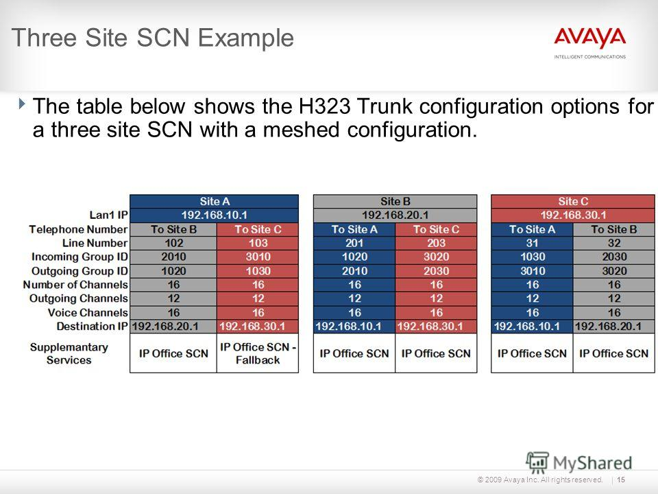 © 2009 Avaya Inc. All rights reserved.15 Three Site SCN Example The table below shows the H323 Trunk configuration options for a three site SCN with a meshed configuration.