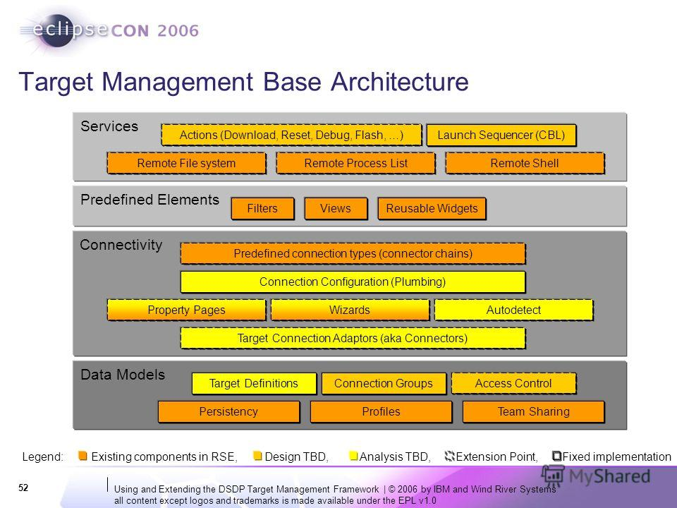 Using and Extending the DSDP Target Management Framework | © 2006 by IBM and Wind River Systems all content except logos and trademarks is made available under the EPL v1.0 52 Target Management Base Architecture Data Models Connectivity Services Remo