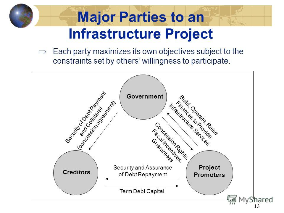 12 Main Characteristics of the Infrastructure Project Finance Market I. Complex contractual arrangements II. Dominant use of project financing techniques III. Risk management strategies and techniques IV. Project financing mix depends on tariff charg