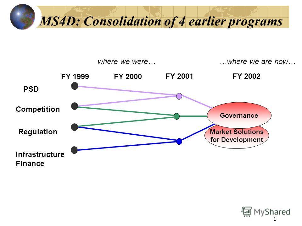 MARKET SOLUTIONS FOR DEVELOPMENTMARKET SOLUTIONS FOR DEVELOPMENT: Frontiers in Infrastructure Finance Mansoor Dailami Lead Economist, World Bank Institute November 4, 2014