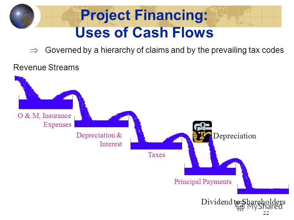 21 Emergence of Project Financing: u Appropriate techniques for projects with high capital requirements and a complex risk profile u Payouts are based only on the projects own assets and cash flows stream u Creditors rely on the ability of the projec