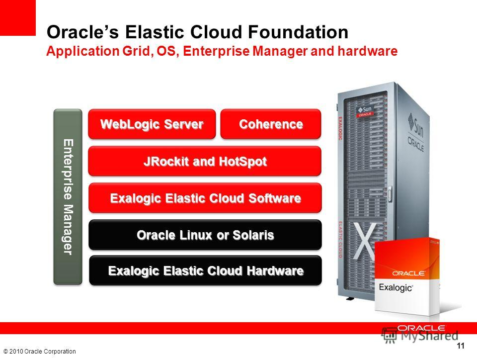 11 © 2010 Oracle Corporation Oracles Elastic Cloud Foundation Application Grid, OS, Enterprise Manager and hardware EL X2-2 Oracle Linux or Solaris Exalogic Elastic Cloud Software JRockit and HotSpot WebLogic Server Coherence Enterprise Manager Exalo