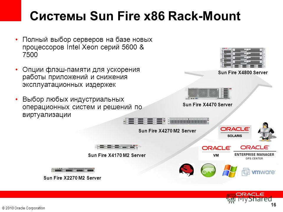 16 © 2010 Oracle Corporation Системы Sun Fire x86 Rack-Mount Sun Fire X4470 Server Sun Fire X4270 M2 Server Sun Fire X2270 M2 Server Sun Fire X4170 M2 Server Sun Fire X4800 Server Полный выбор серверов на базе новых процессоров Intel Xeon серий 5600