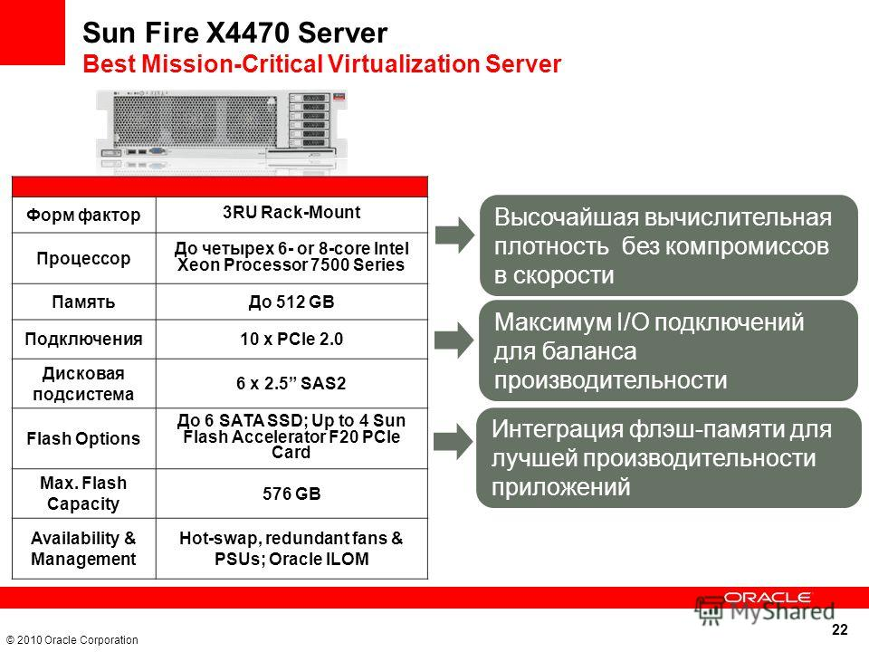22 © 2010 Oracle Corporation Форм фактор 3RU Rack-Mount Процессор До четырех 6- or 8-core Intel Xeon Processor 7500 Series Память До 512 GB Подключения 10 x PCIe 2.0 Дисковая подсистема 6 x 2.5 SAS2 Flash Options До 6 SATA SSD; Up to 4 Sun Flash Acce