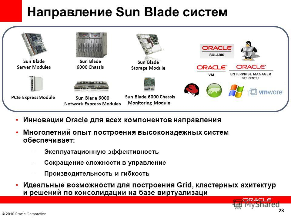28 © 2010 Oracle Corporation Направление Sun Blade систем PCIe ExpressModule Sun Blade 6000 Chassis Sun Blade Storage Module Sun Blade 6000 Network Express Modules Sun Blade 6000 Chassis Monitoring Module Sun Blade Server Modules Инновации Oracle для