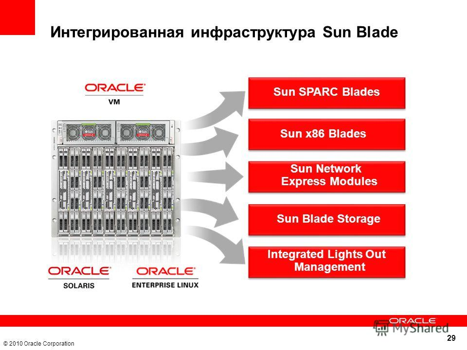 29 © 2010 Oracle Corporation Интегрированная инфраструктура Sun Blade Sun SPARC Blades Sun x86 Blades Sun Network Express Modules Sun Blade Storage Integrated Lights Out Management