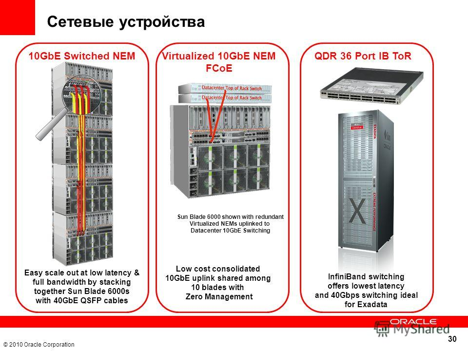 30 © 2010 Oracle Corporation Сетевые устройства Easy scale out at low latency & full bandwidth by stacking together Sun Blade 6000s with 40GbE QSFP cables Low cost consolidated 10GbE uplink shared among 10 blades with Zero Management 10GbE Switched N