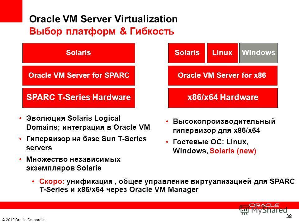 38 © 2010 Oracle Corporation Эволюция Solaris Logical Domains; интеграция в Oracle VM Гипервизор на базе Sun T-Series servers Множество независимых экземпляров Solaris SPARC T-Series Hardware Solaris Oracle VM Server for SPARC Высокопроизводительный