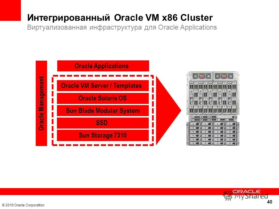 40 © 2010 Oracle Corporation Интегрированный Oracle VM x86 Cluster Виртуализованная инфраструктура для Oracle Applications Oracle Solaris OS Sun Blade Modular System SSD Sun Storage 7310 Oracle Management Oracle VM Server / Templates Oracle Applicati