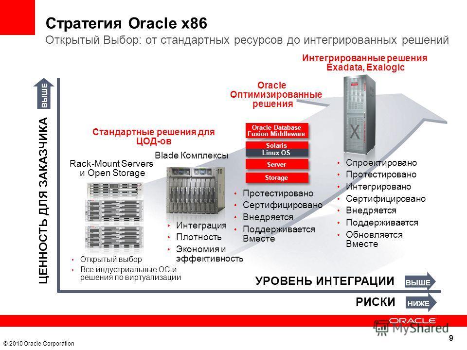 9 © 2010 Oracle Corporation Интегрированные решения Exadata, Exalogic ЦЕННОСТЬ ДЛЯ ЗАКАЗЧИКА УРОВЕНЬ ИНТЕГРАЦИИ Oracle Оптимизированные решения РИСКИ Спроектировано Протестировано Интегрировано Сертифицировано Внедряется Поддерживается Обновляется Вм