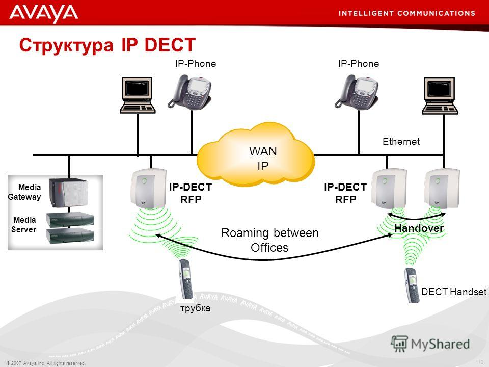 110 © 2007 Avaya Inc. All rights reserved. IP-DECT RFP IP-Phone IP-DECT RFP трубка Roaming between Offices IP-Phone DECT Handset Ethernet Handover Media Gateway Media Server WAN IP Структура IP DECT
