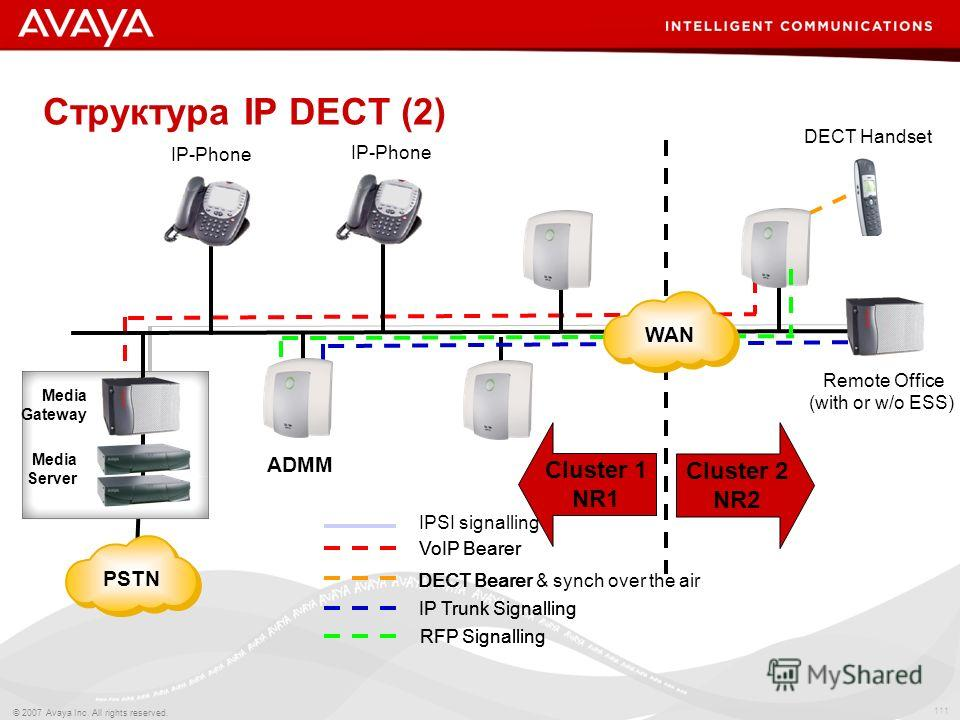 111 © 2007 Avaya Inc. All rights reserved. Структура IP DECT (2) ADMM IP-Phone DECT Handset Media Gateway Media Server PSTN Cluster 1 NR1 Cluster 2 NR2 VoIP Bearer IP Trunk Signalling DECT Bearer RFP Signalling Remote Office (with or w/o ESS) IPSI si