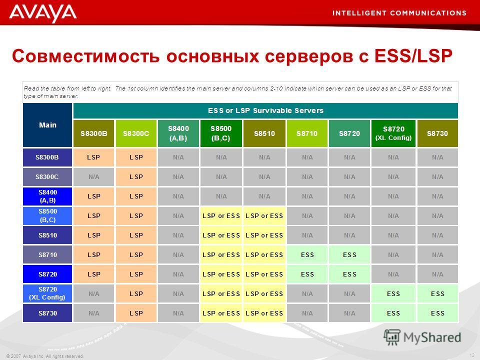 12 © 2007 Avaya Inc. All rights reserved. Совместимость основных серверов с ESS/LSP