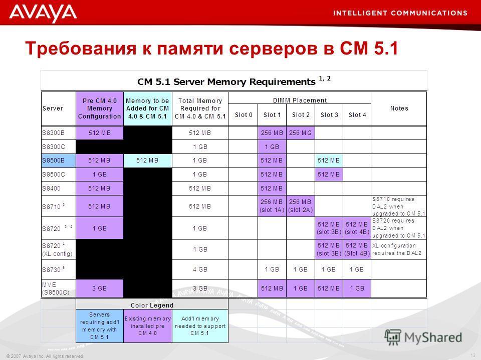13 © 2007 Avaya Inc. All rights reserved. Требования к памяти серверов в СМ 5.1