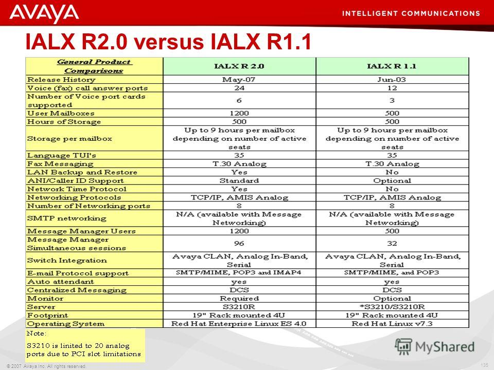 135 © 2007 Avaya Inc. All rights reserved. IALX R2.0 versus IALX R1.1