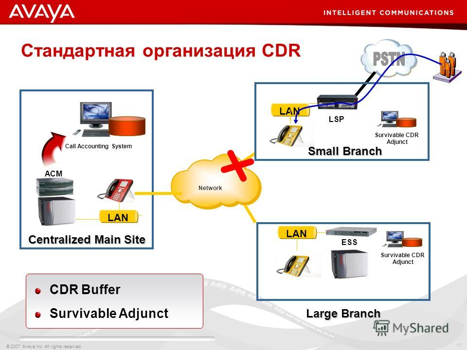17 © 2007 Avaya Inc. All rights reserved. Стандартная организация CDR Network Call Accounting System ACM LAN Centralized Main Site LAN Large Branch ESS LAN Small Branch LSP CDR Buffer Survivable Adjunct Survivable CDR Adjunct Survivable CDR Adjunct